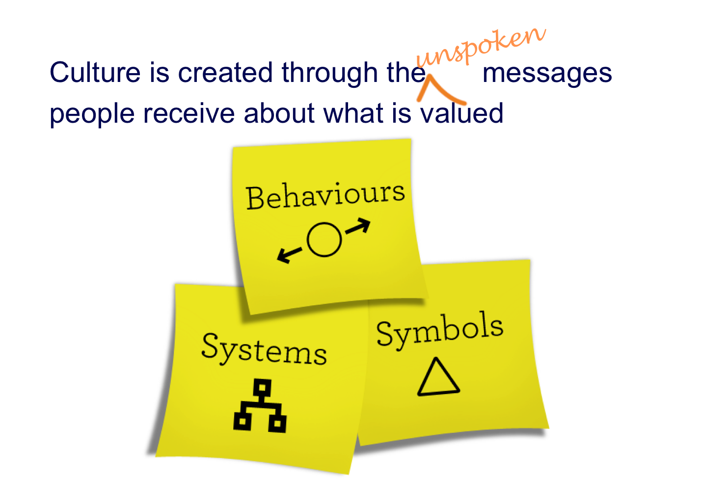 "Culture – ""patterns of behavior encouraged or tolerated by people and systems over time"" – is created from the messages people receive about what is valued in an organisation."
