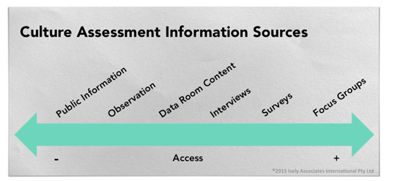 Culture Assessment Info sources.png