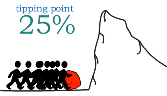 the latest research released in 2018 suggests that this number is actually as low as 25%, with researchers in 2011 finding evidence of a tipping point at 10% given the right conditions.