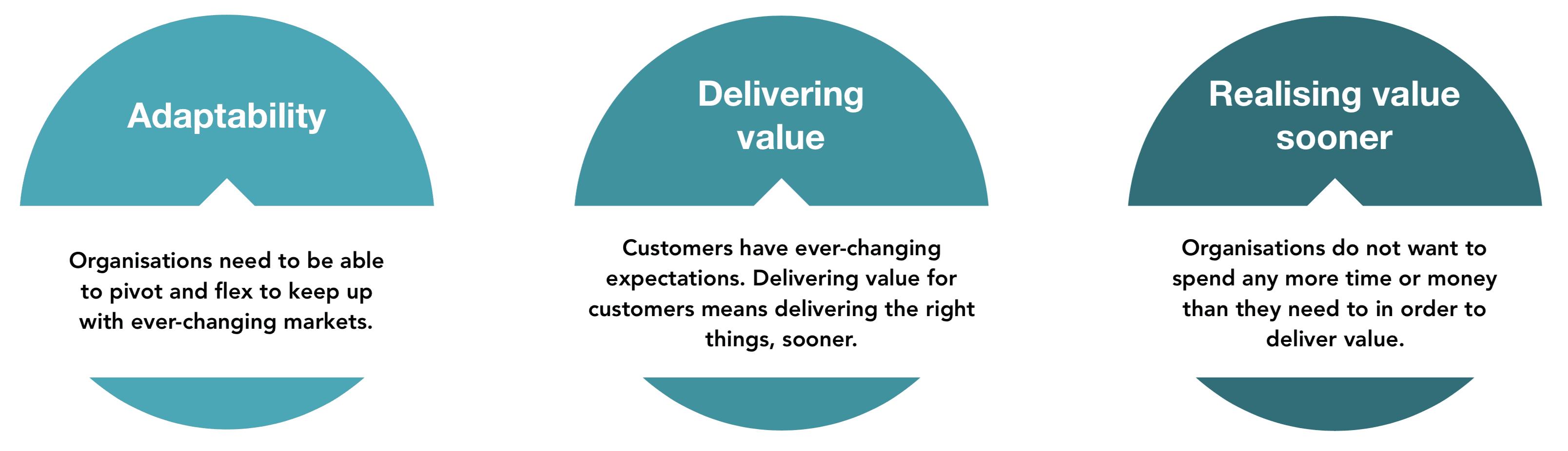 Agile | Adaptability | Delivering Value | Realising Value Sooner