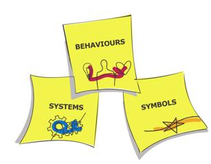 systems, symbols, behaviours | Culture