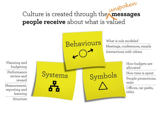 Behaviours Symbols Systems