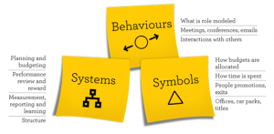 Behaviours, Systems, Symbols