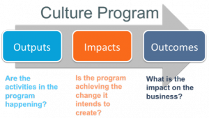 Blog - Outputs Culture Programme