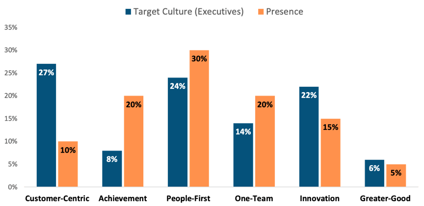 This graph below is an overall representation of the current and target cultures per archetype (Survey data. The current culture is represented in orange.) What we found was that: