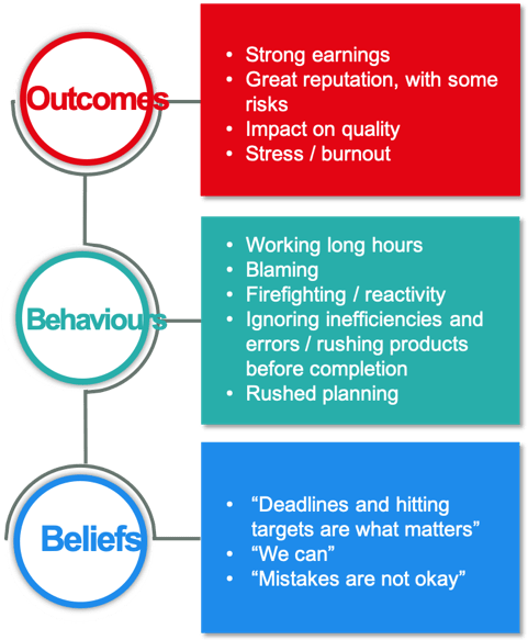 Our DISCOVER methodology will give you a description of what happens in the business, what behaviours are being displayed, and what symbols and systems are being used to reinforce the messages, whether consciously or not. Importantly, it also gives you the belief system shared by employees, including the lynchpin beliefs, and  their impact on the business.