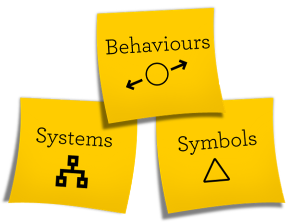 Behaviours, Symbols, Systems.png