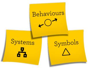 Behaviours, Symbols, Systems