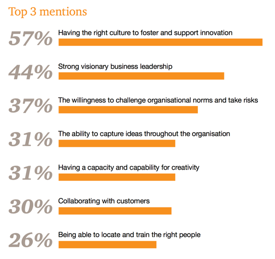 having the right culture to foster and support innovation is mentioned by 57% of respondents as the number one factor stopping innovation.